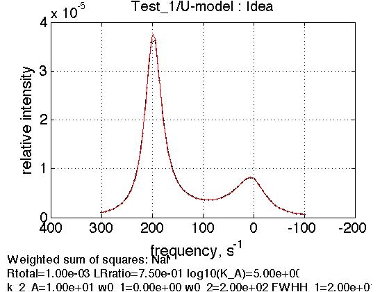 Tutorial 1. Simulation of 1D NMR line shape with IDAP